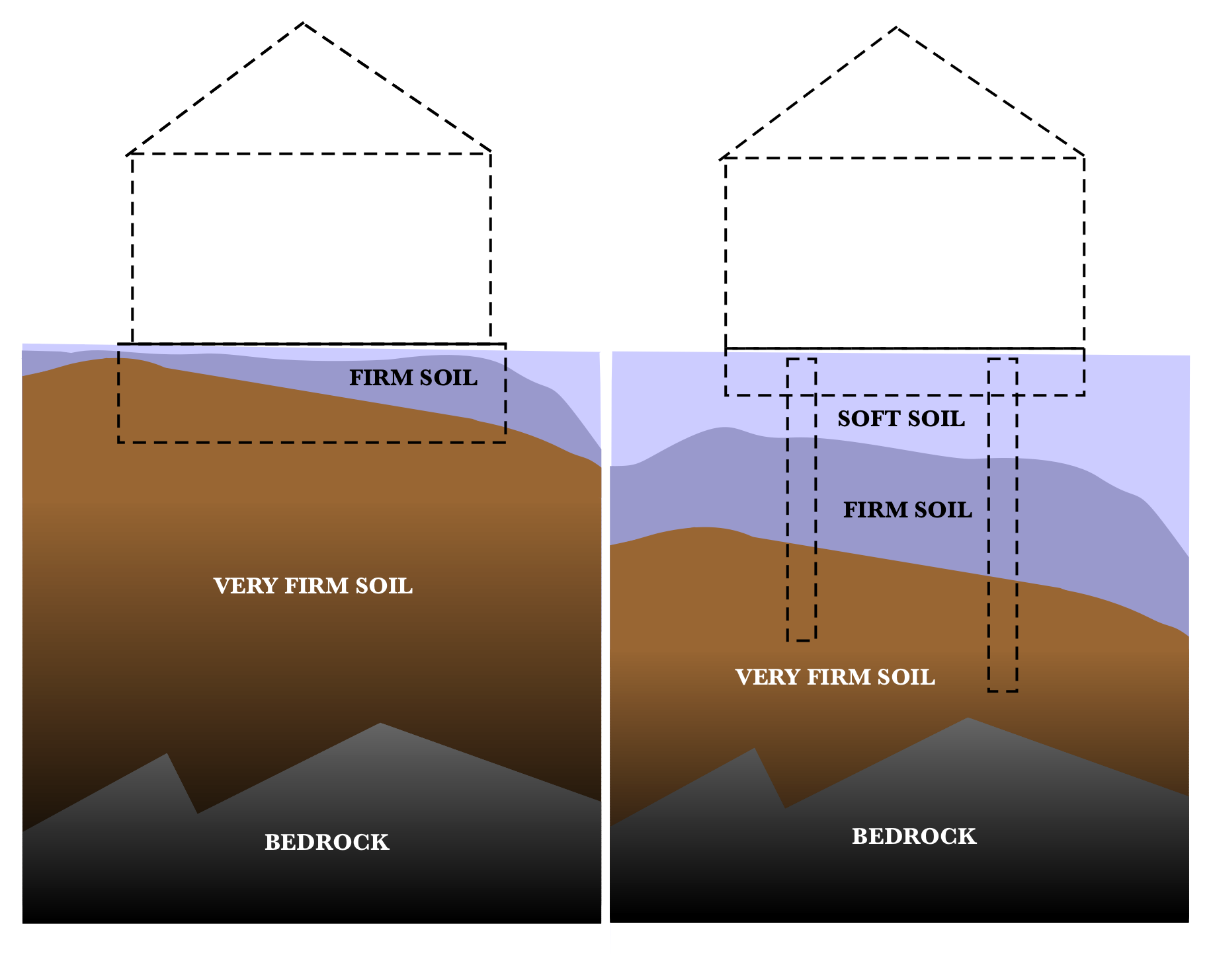 how to decide type of foundation for building